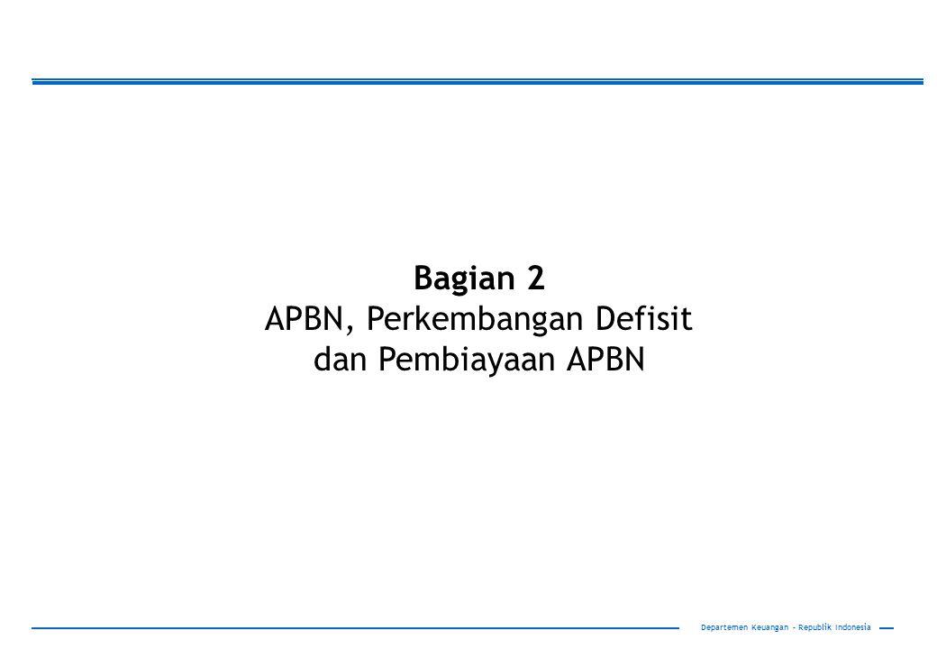APBN, Perkembangan Defisit dan Pembiayaan APBN