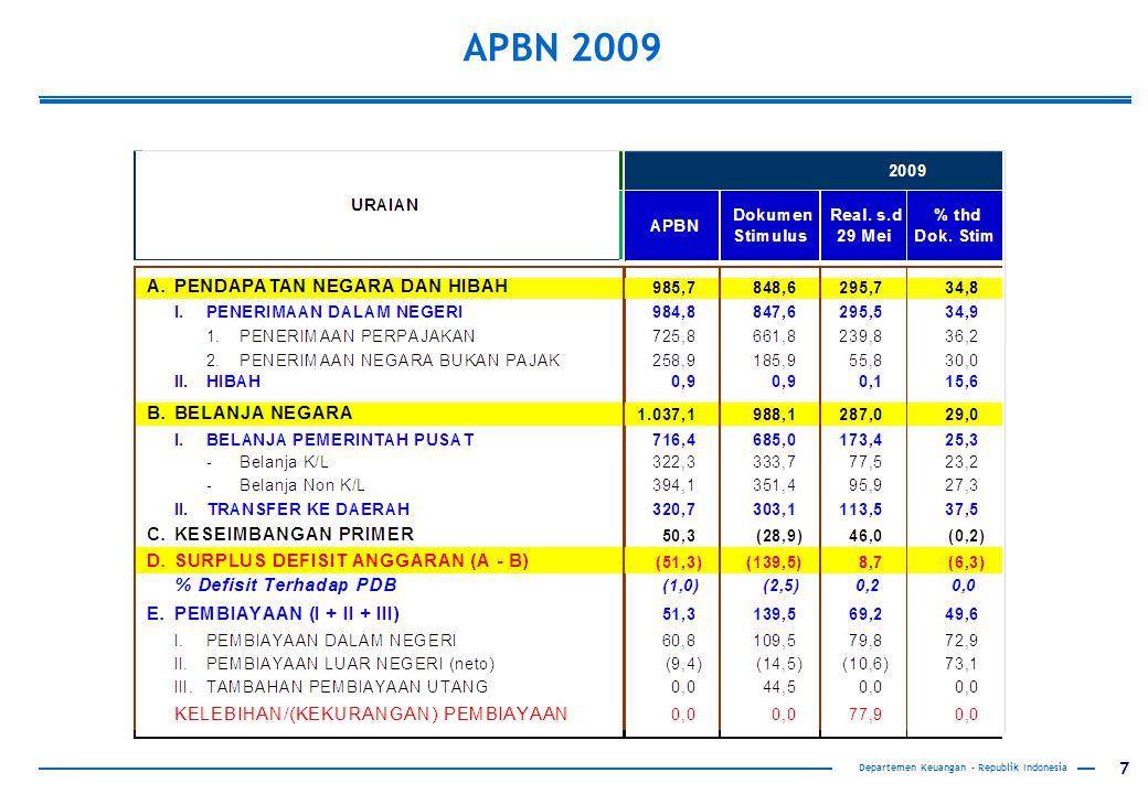 APBN 2009 Departemen Keuangan – Republik Indonesia
