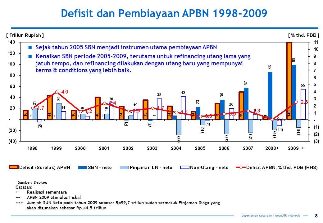 Defisit dan Pembiayaan APBN 1998-2009
