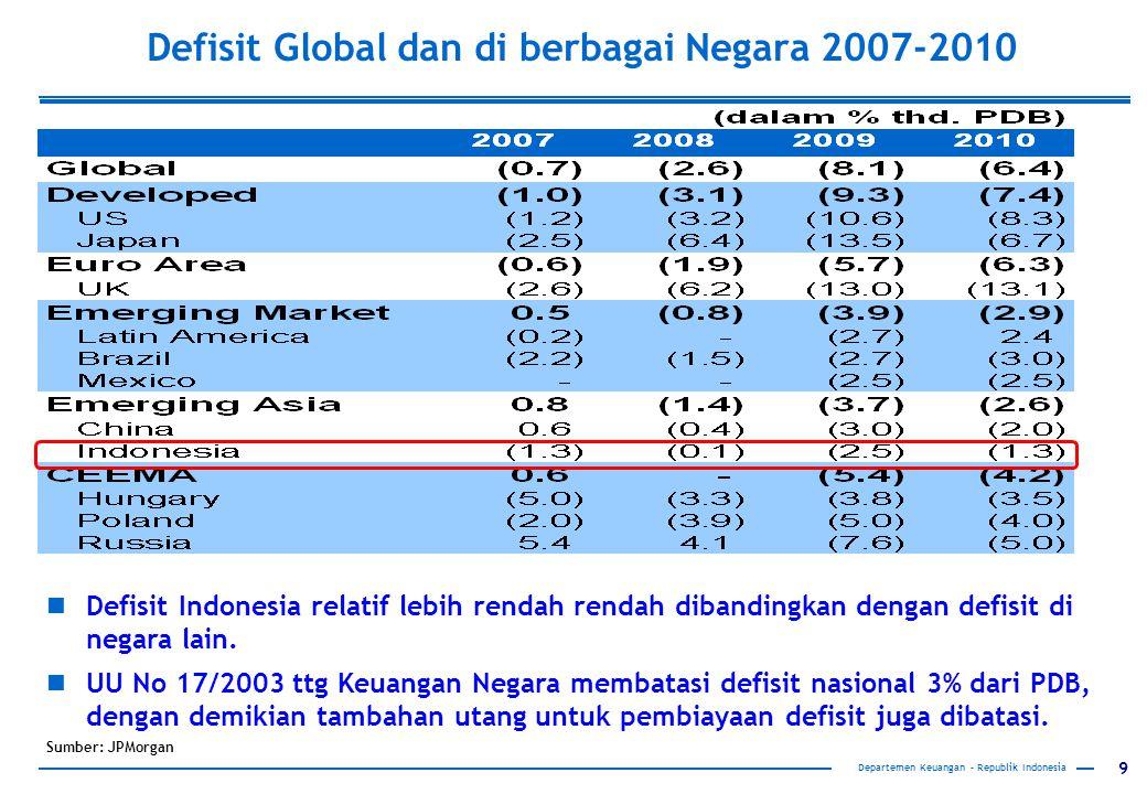 Defisit Global dan di berbagai Negara 2007-2010