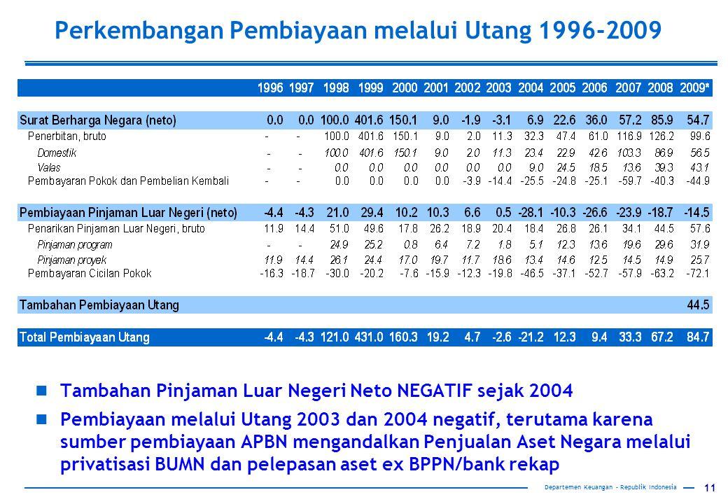 Perkembangan Pembiayaan melalui Utang 1996-2009
