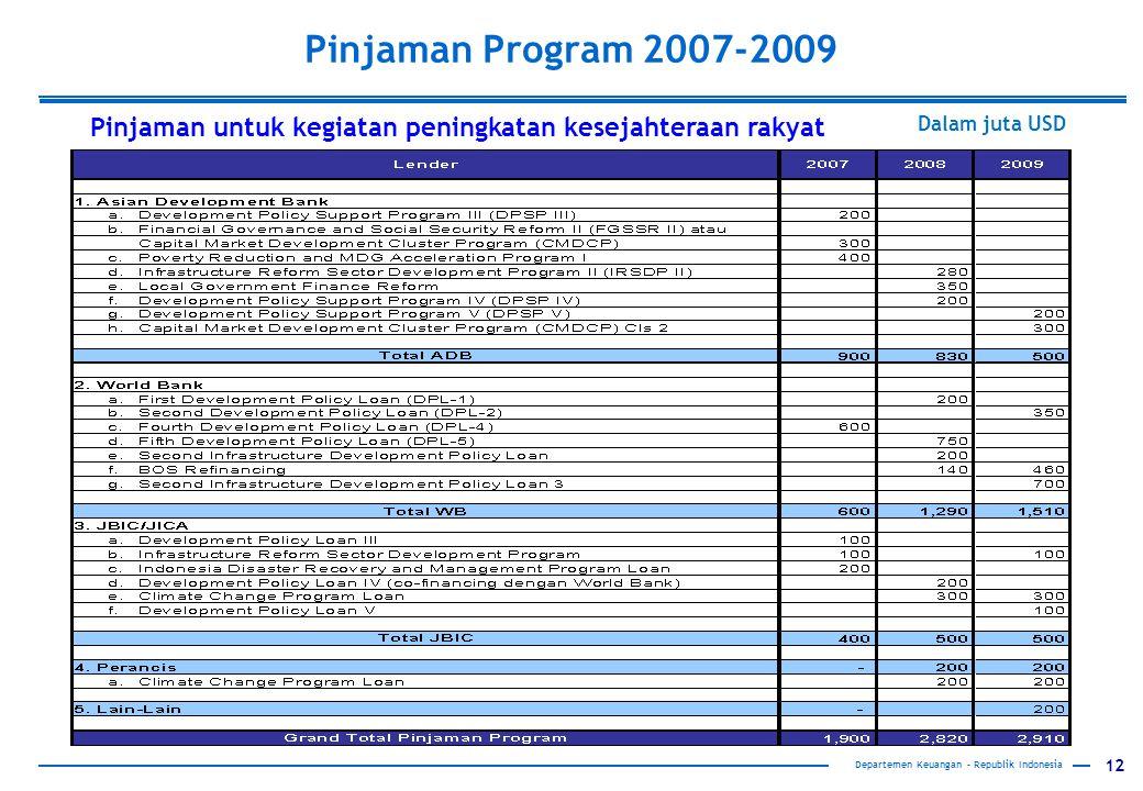 Pinjaman Program 2007-2009 Pinjaman untuk kegiatan peningkatan kesejahteraan rakyat. Dalam juta USD.