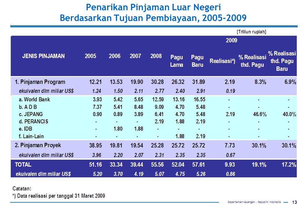 Penarikan Pinjaman Luar Negeri Berdasarkan Tujuan Pembiayaan, 2005-2009
