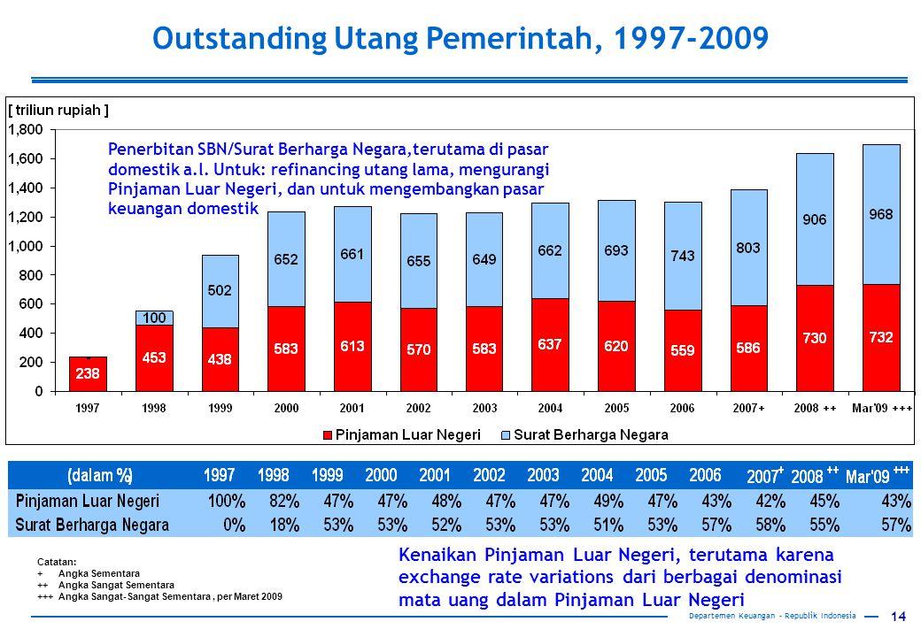 Outstanding Utang Pemerintah, 1997-2009