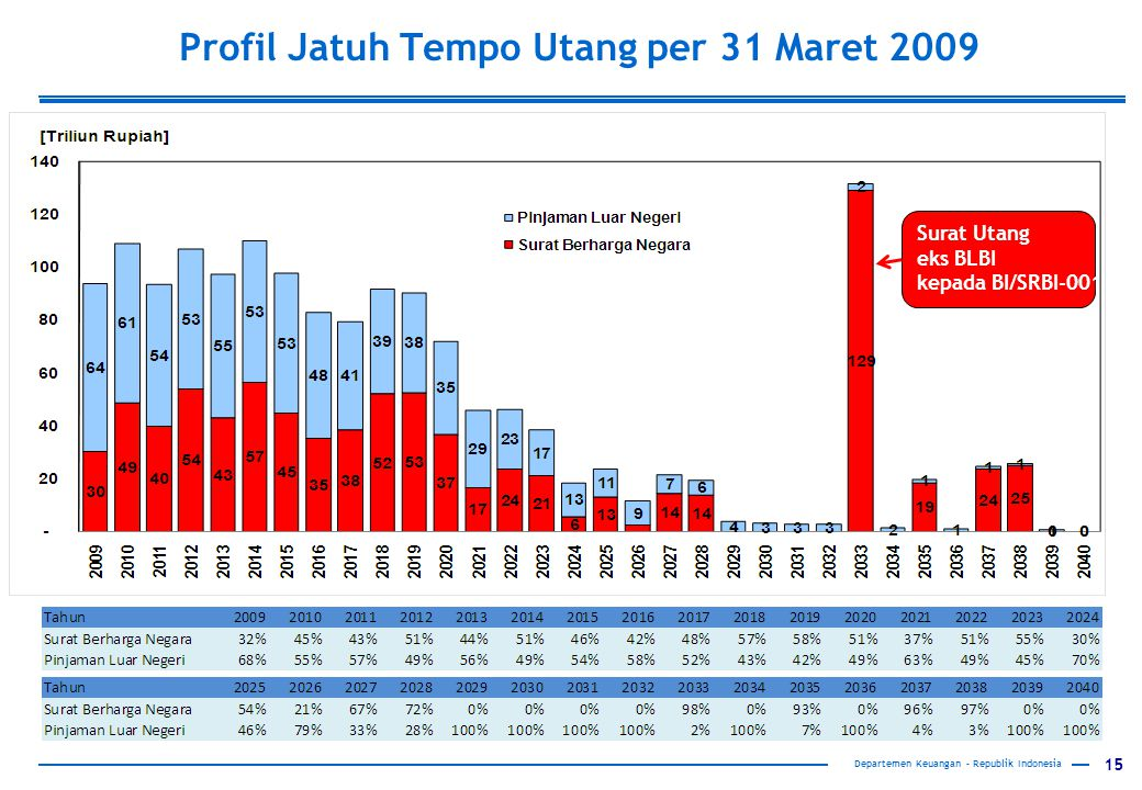 Profil Jatuh Tempo Utang per 31 Maret 2009