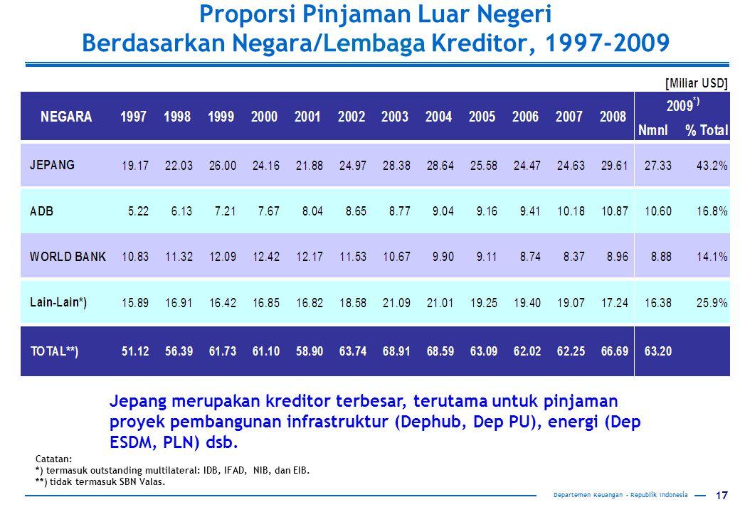Proporsi Pinjaman Luar Negeri Berdasarkan Negara/Lembaga Kreditor, 1997-2009