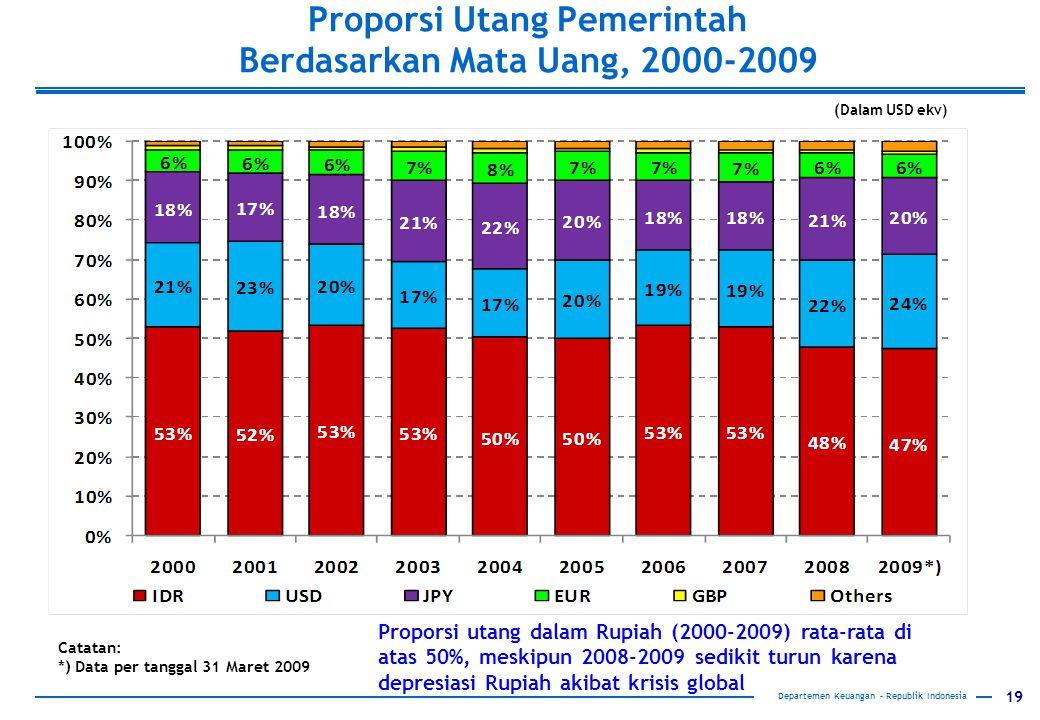 Proporsi Utang Pemerintah Berdasarkan Mata Uang, 2000-2009