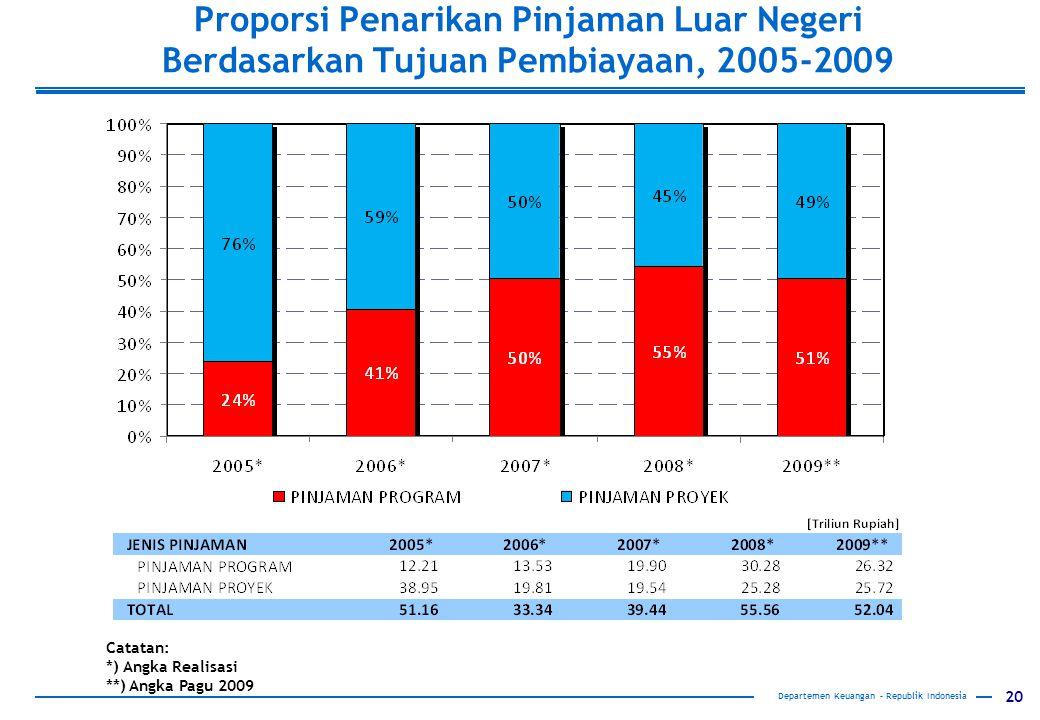 Proporsi Penarikan Pinjaman Luar Negeri Berdasarkan Tujuan Pembiayaan, 2005-2009