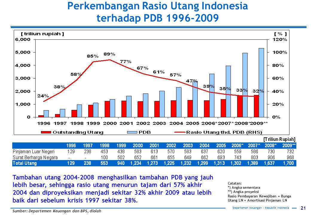 Perkembangan Rasio Utang Indonesia terhadap PDB 1996-2009