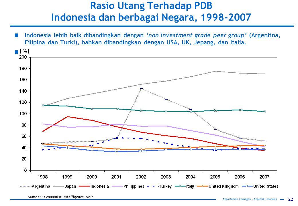 Rasio Utang Terhadap PDB Indonesia dan berbagai Negara, 1998-2007