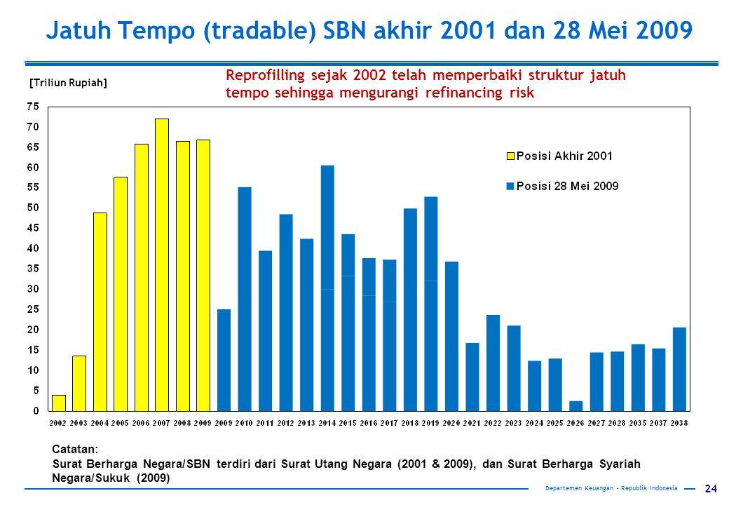 Jatuh Tempo (tradable) SBN akhir 2001 dan 28 Mei 2009