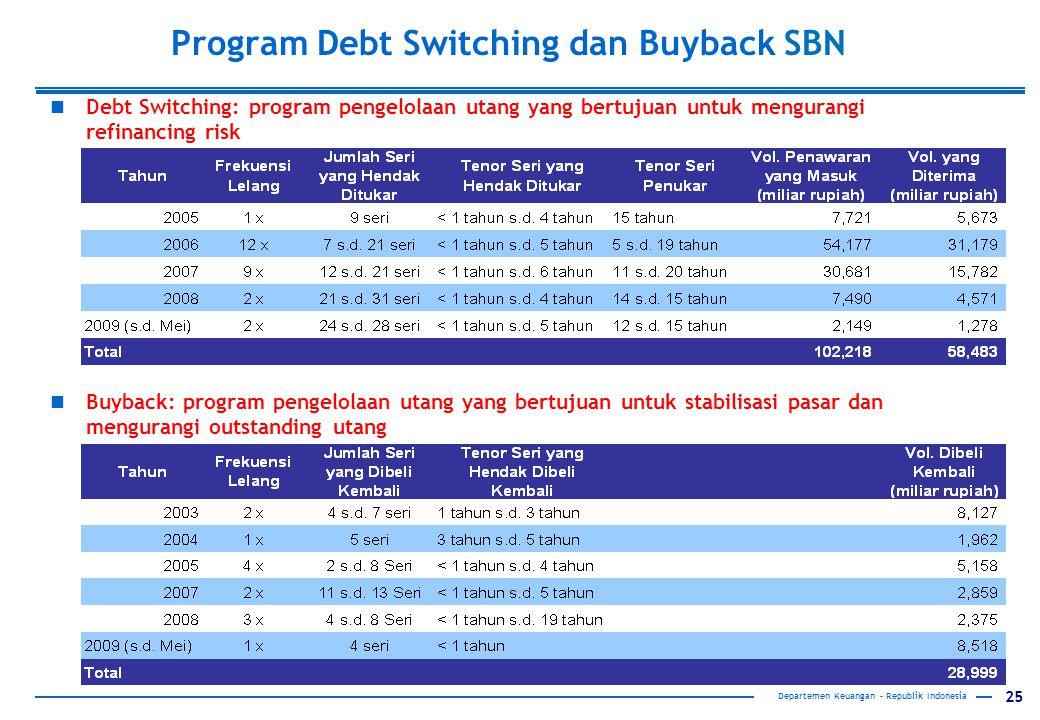 Program Debt Switching dan Buyback SBN