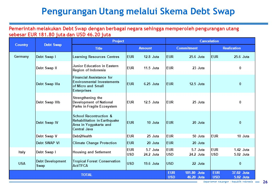 Pengurangan Utang melalui Skema Debt Swap