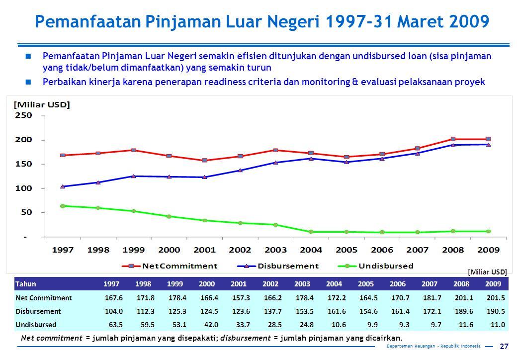 Pemanfaatan Pinjaman Luar Negeri 1997-31 Maret 2009