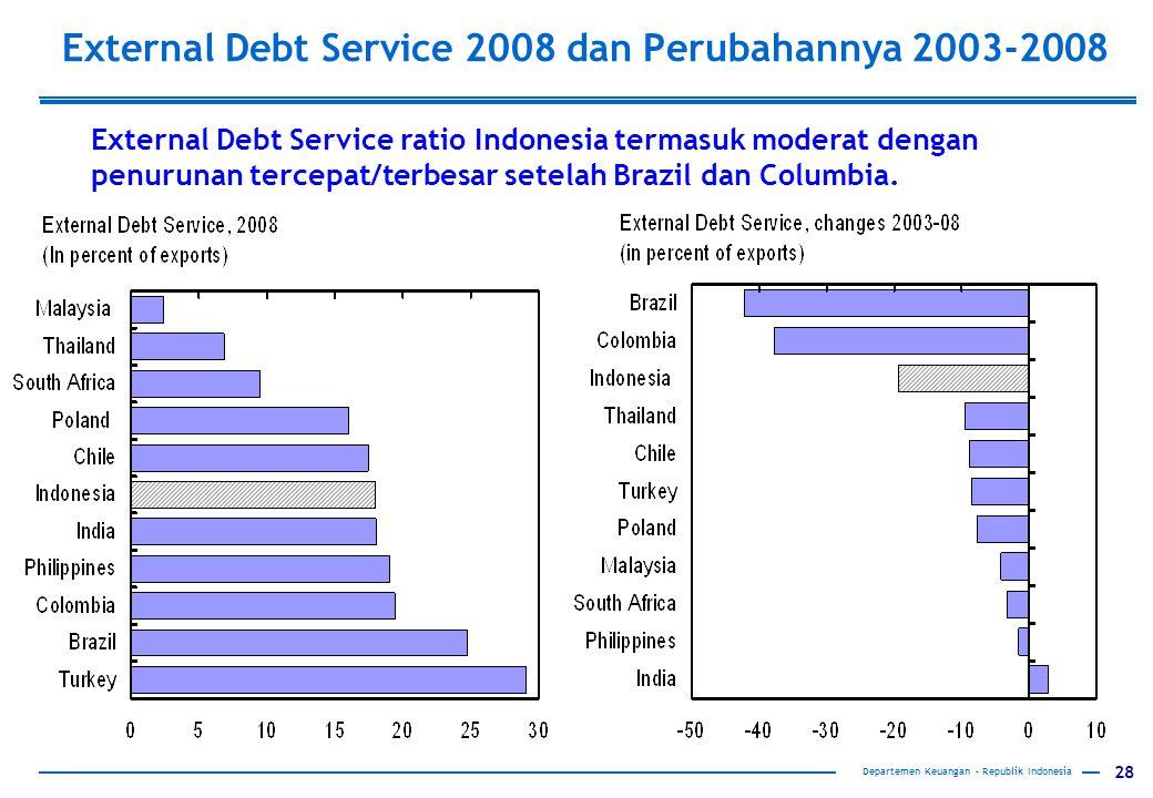External Debt Service 2008 dan Perubahannya 2003-2008