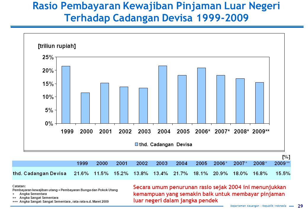 Rasio Pembayaran Kewajiban Pinjaman Luar Negeri Terhadap Cadangan Devisa 1999-2009