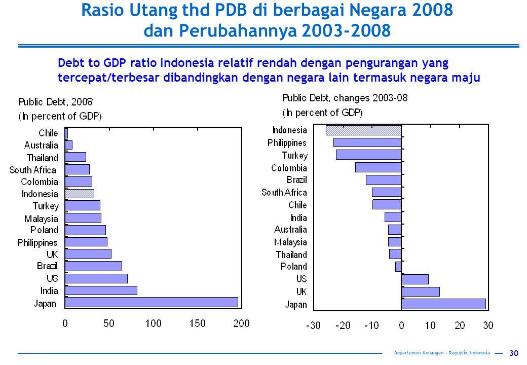 Rasio Utang thd PDB di berbagai Negara 2008 dan Perubahannya 2003-2008