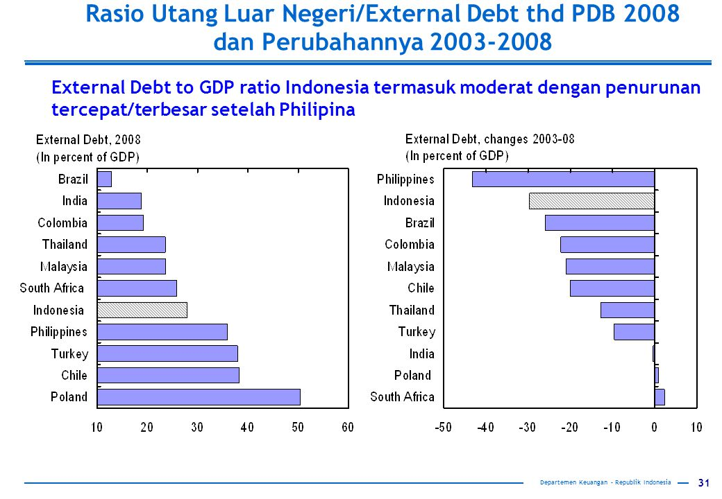 Rasio Utang Luar Negeri/External Debt thd PDB 2008 dan Perubahannya 2003-2008