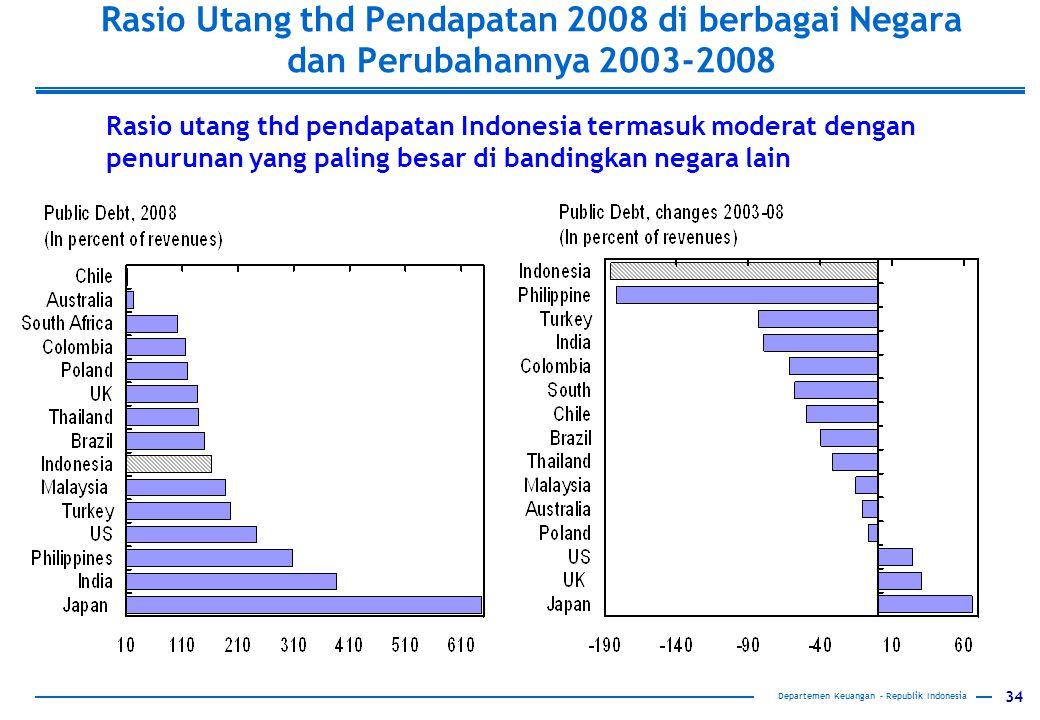 Rasio Utang thd Pendapatan 2008 di berbagai Negara dan Perubahannya 2003-2008