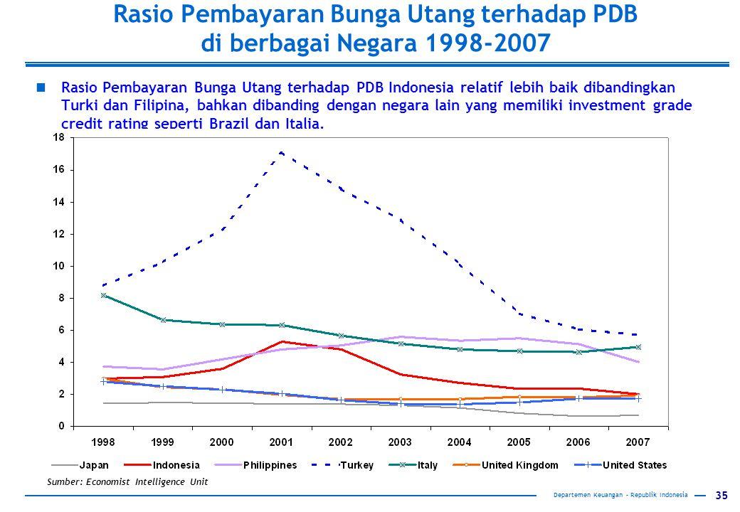 Rasio Pembayaran Bunga Utang terhadap PDB di berbagai Negara 1998-2007