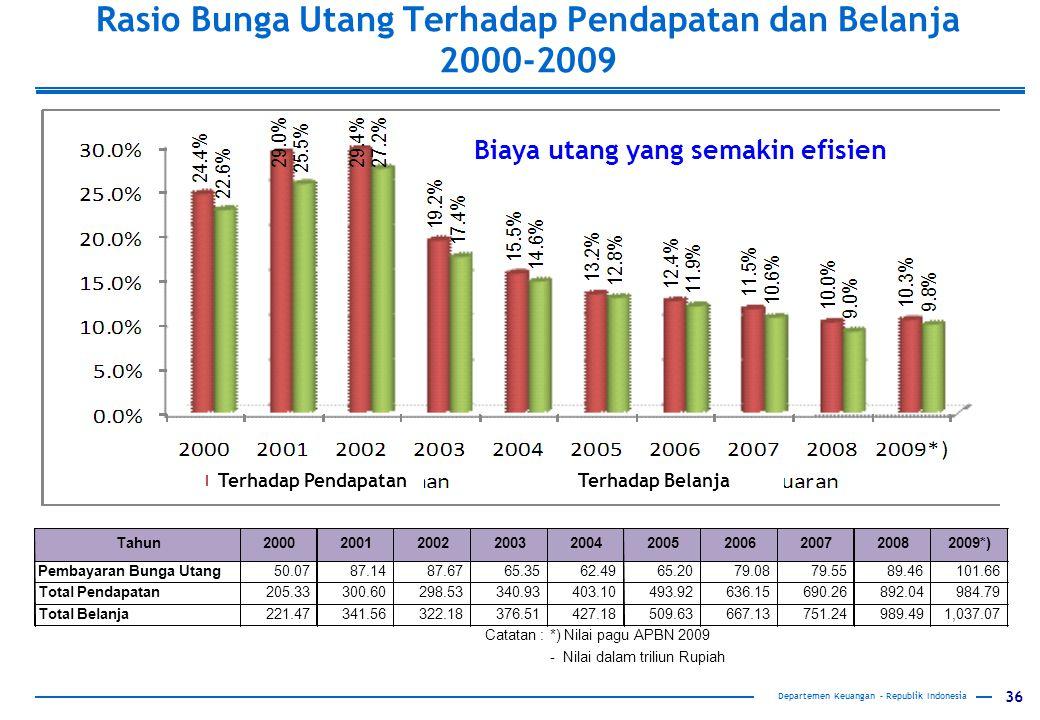 Rasio Bunga Utang Terhadap Pendapatan dan Belanja 2000-2009