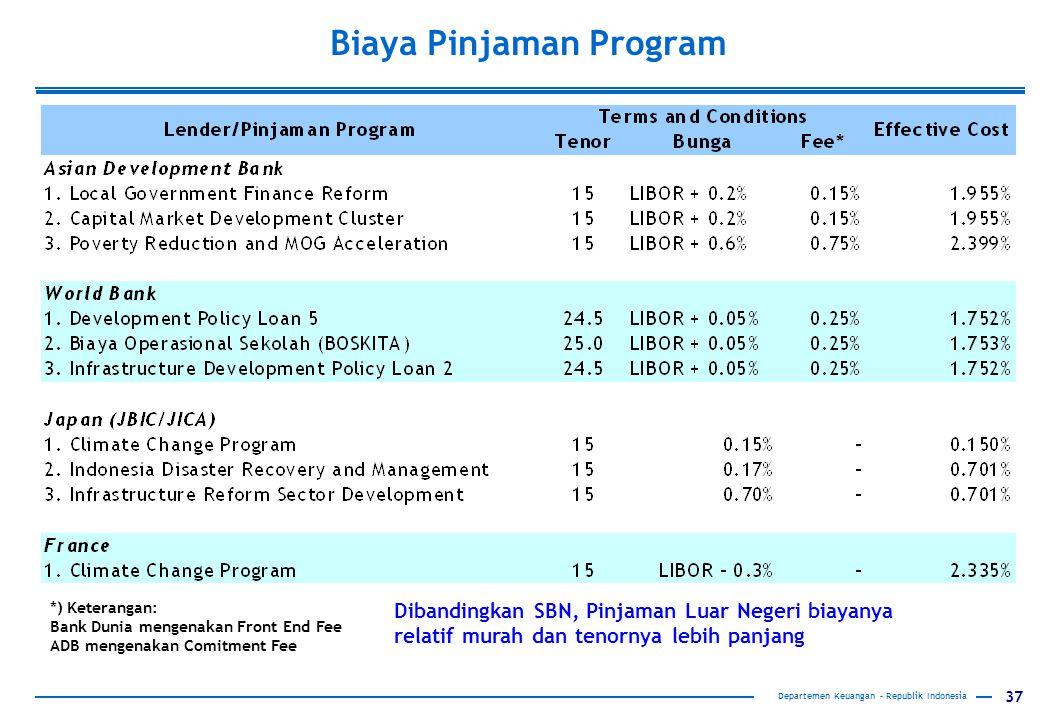 Biaya Pinjaman Program