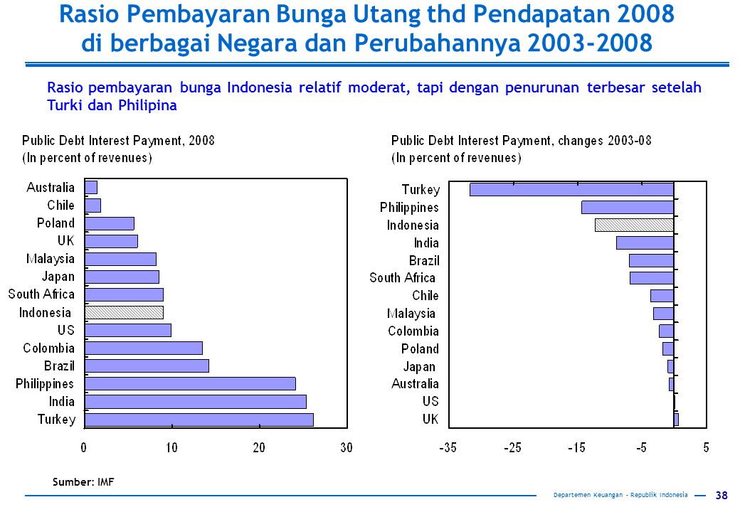 Rasio Pembayaran Bunga Utang thd Pendapatan 2008 di berbagai Negara dan Perubahannya 2003-2008