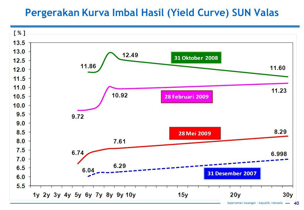 Pergerakan Kurva Imbal Hasil (Yield Curve) SUN Valas
