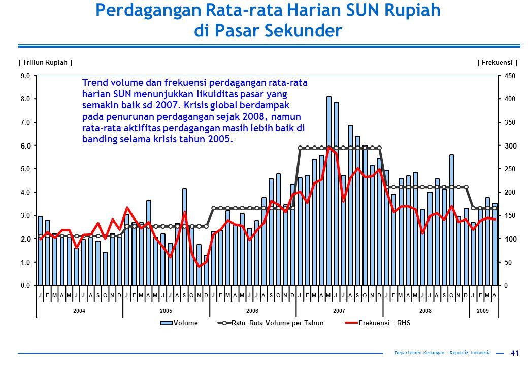 Perdagangan Rata-rata Harian SUN Rupiah di Pasar Sekunder