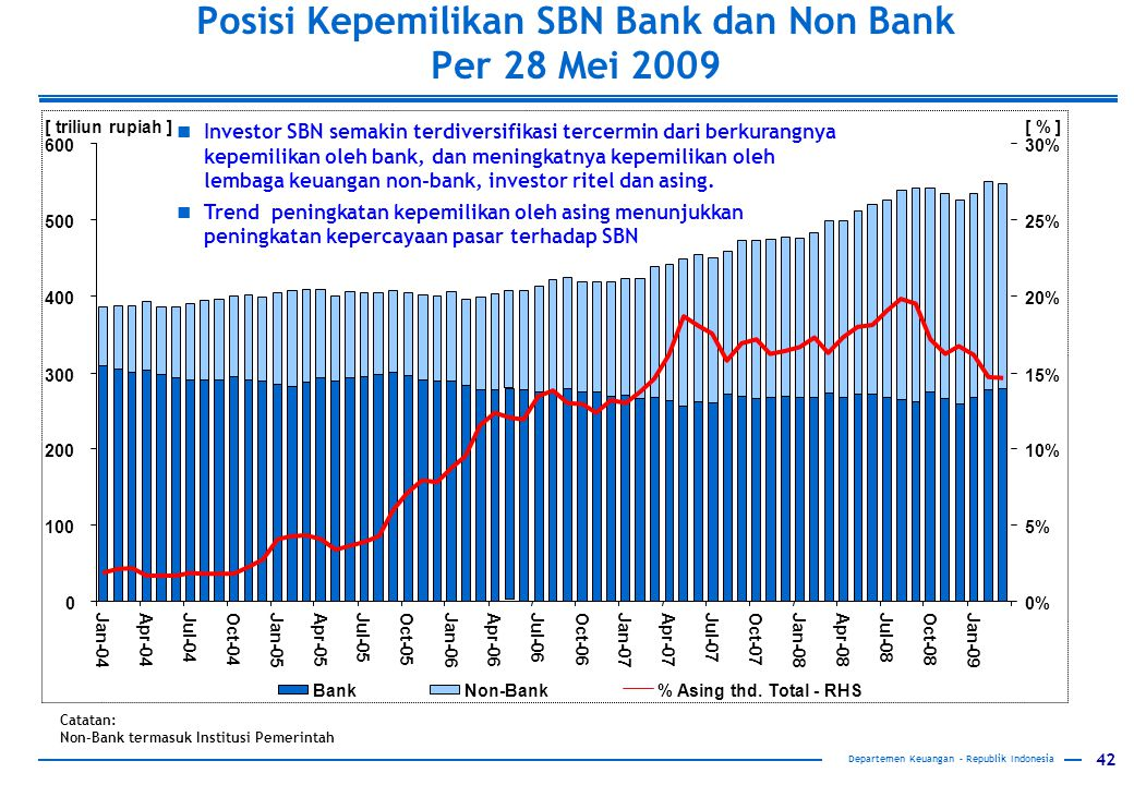 Posisi Kepemilikan SBN Bank dan Non Bank