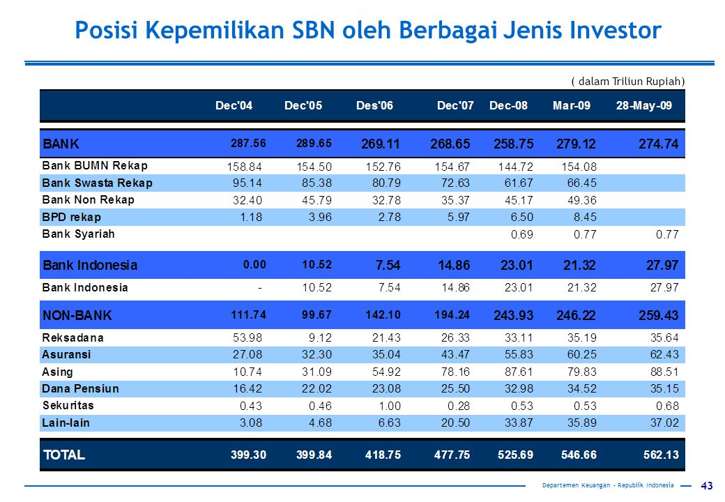 Posisi Kepemilikan SBN oleh Berbagai Jenis Investor