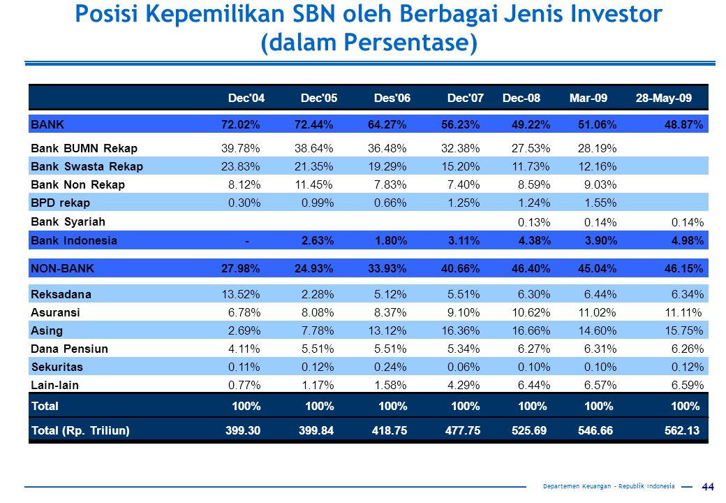 Posisi Kepemilikan SBN oleh Berbagai Jenis Investor (dalam Persentase)