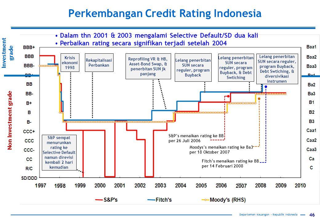 Perkembangan Credit Rating Indonesia