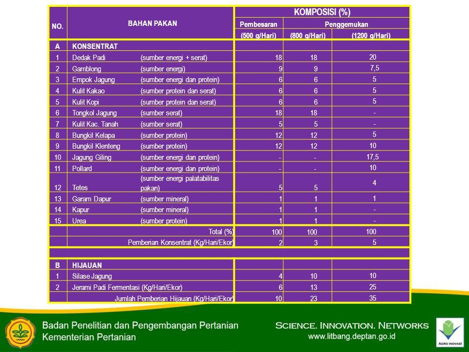 KOMPOSISI (%) NO. BAHAN PAKAN Pembesaran Penggemukan (500 g/Hari)