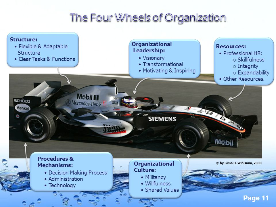 The Four Wheels of Organization