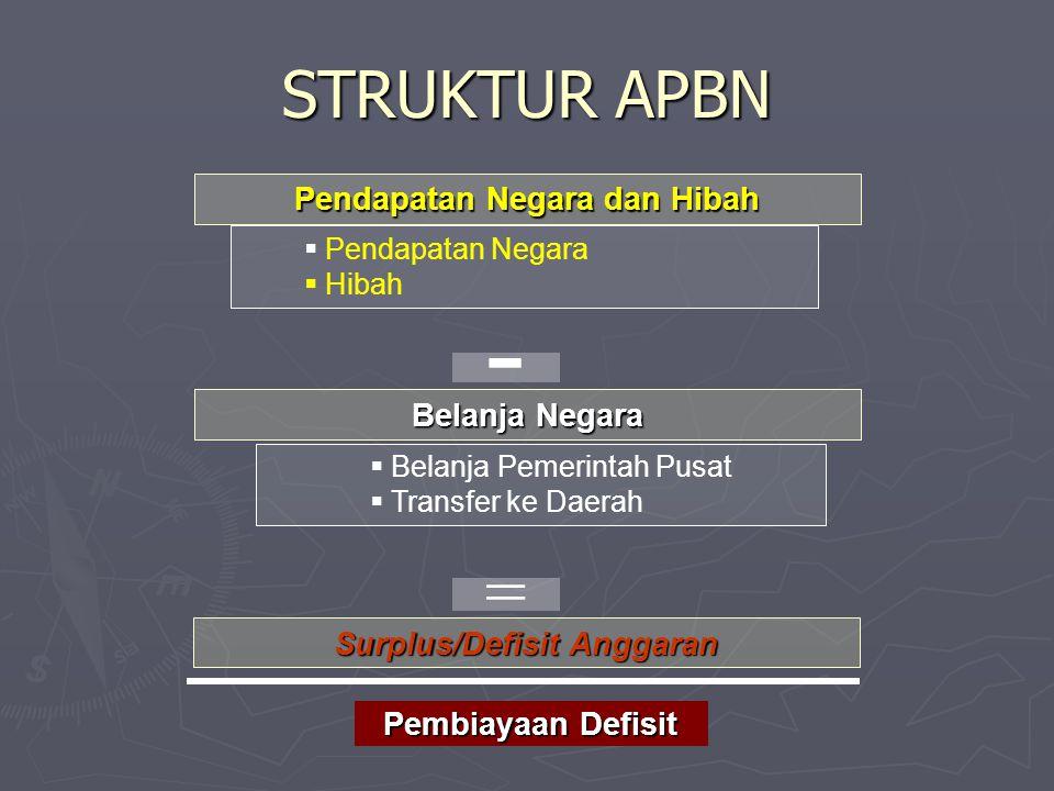Pendapatan Negara dan Hibah Surplus/Defisit Anggaran