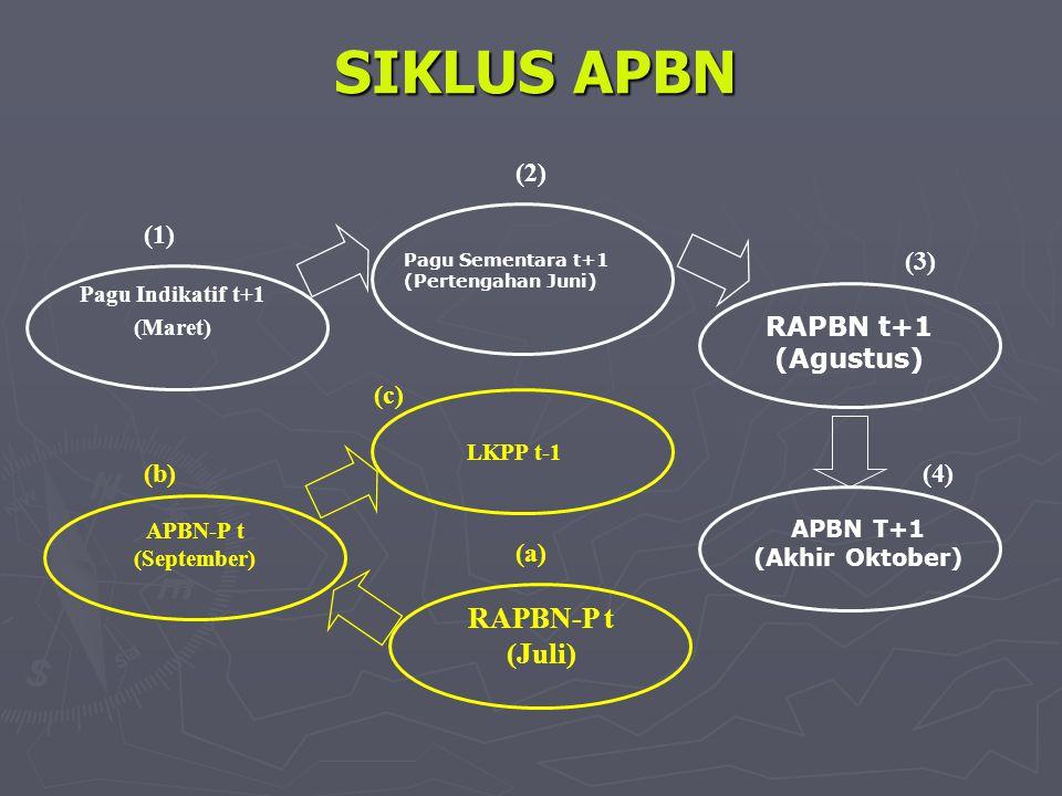 SIKLUS APBN RAPBN-P t (Juli) (2) (1) (3) RAPBN t+1 (Agustus) (c) (b)