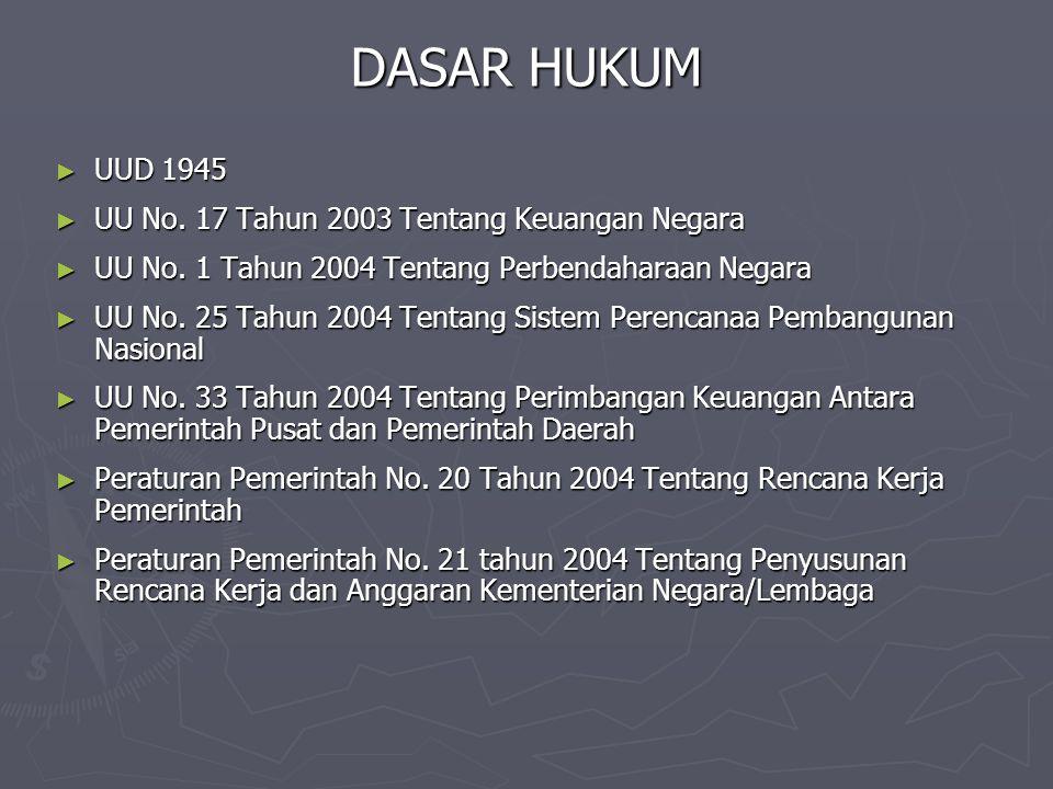 DASAR HUKUM UUD 1945 UU No. 17 Tahun 2003 Tentang Keuangan Negara