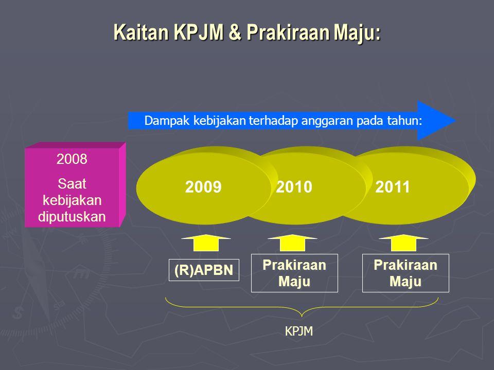 Kaitan KPJM & Prakiraan Maju: