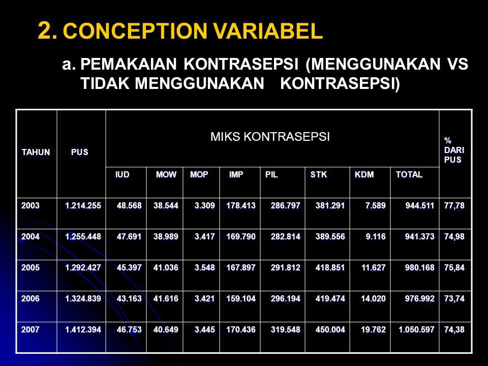 2. CONCEPTION VARIABEL PEMAKAIAN KONTRASEPSI (MENGGUNAKAN VS TIDAK MENGGUNAKAN KONTRASEPSI) TAHUN.
