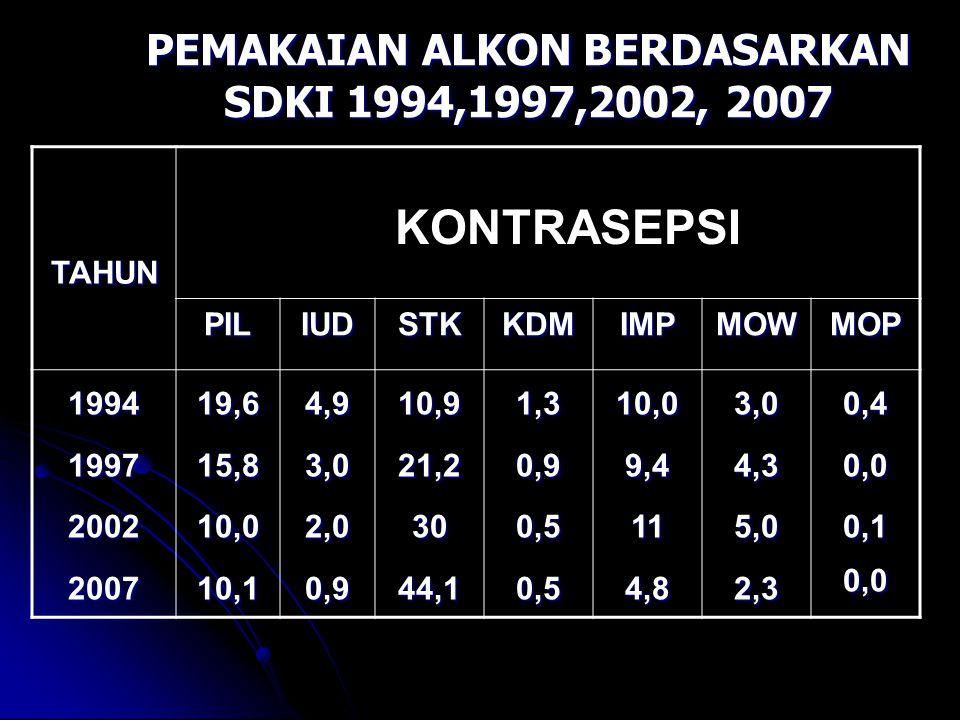 PEMAKAIAN ALKON BERDASARKAN SDKI 1994,1997,2002, 2007
