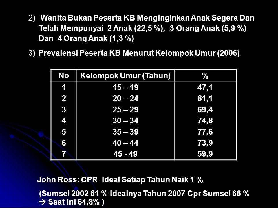 Wanita Bukan Peserta KB Menginginkan Anak Segera Dan Telah Mempunyai 2 Anak (22,5 %), 3 Orang Anak (5,9 %) Dan 4 Orang Anak (1,3 %)