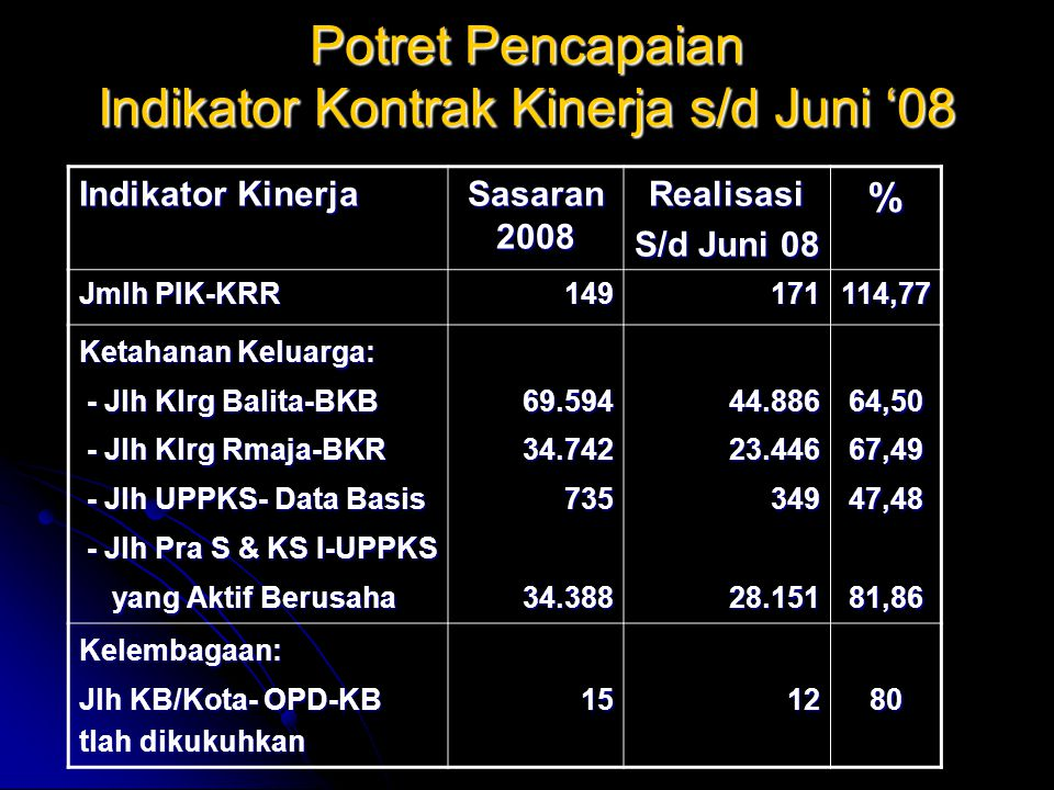 Potret Pencapaian Indikator Kontrak Kinerja s/d Juni '08