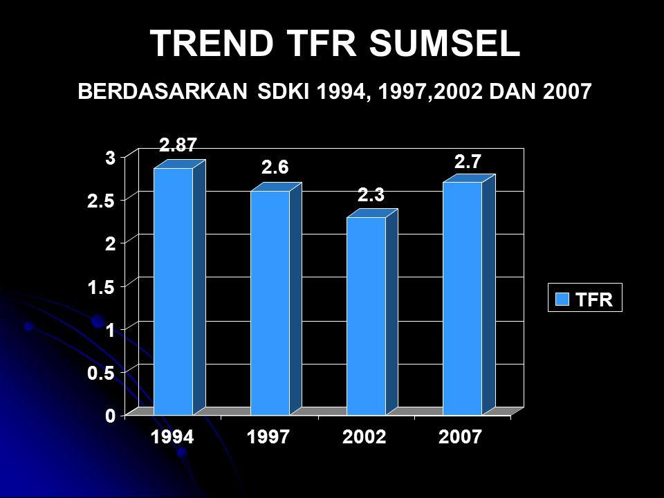 TREND TFR SUMSEL BERDASARKAN SDKI 1994, 1997,2002 DAN 2007 2.87 2.6