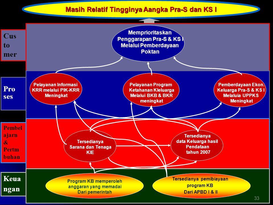 Masih Relatif Tingginya Aangka Pra-S dan KS I
