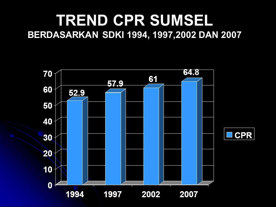 TREND CPR SUMSEL BERDASARKAN SDKI 1994, 1997,2002 DAN 2007 52.9 57.9