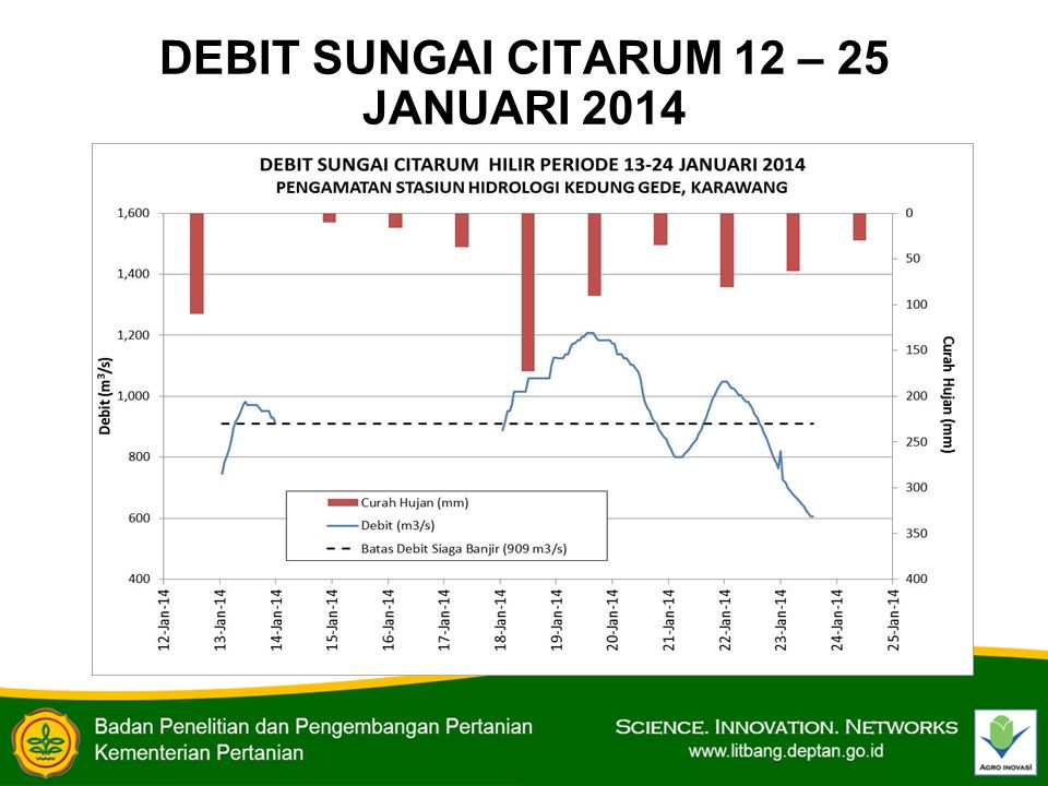 DEBIT SUNGAI CITARUM 12 – 25 JANUARI 2014