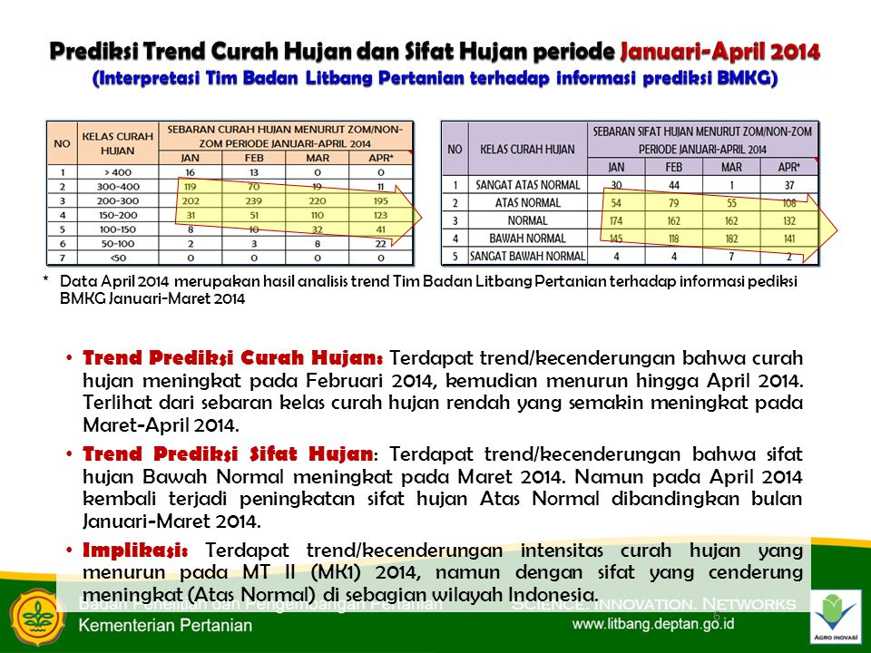 Prediksi Trend Curah Hujan dan Sifat Hujan periode Januari-April 2014