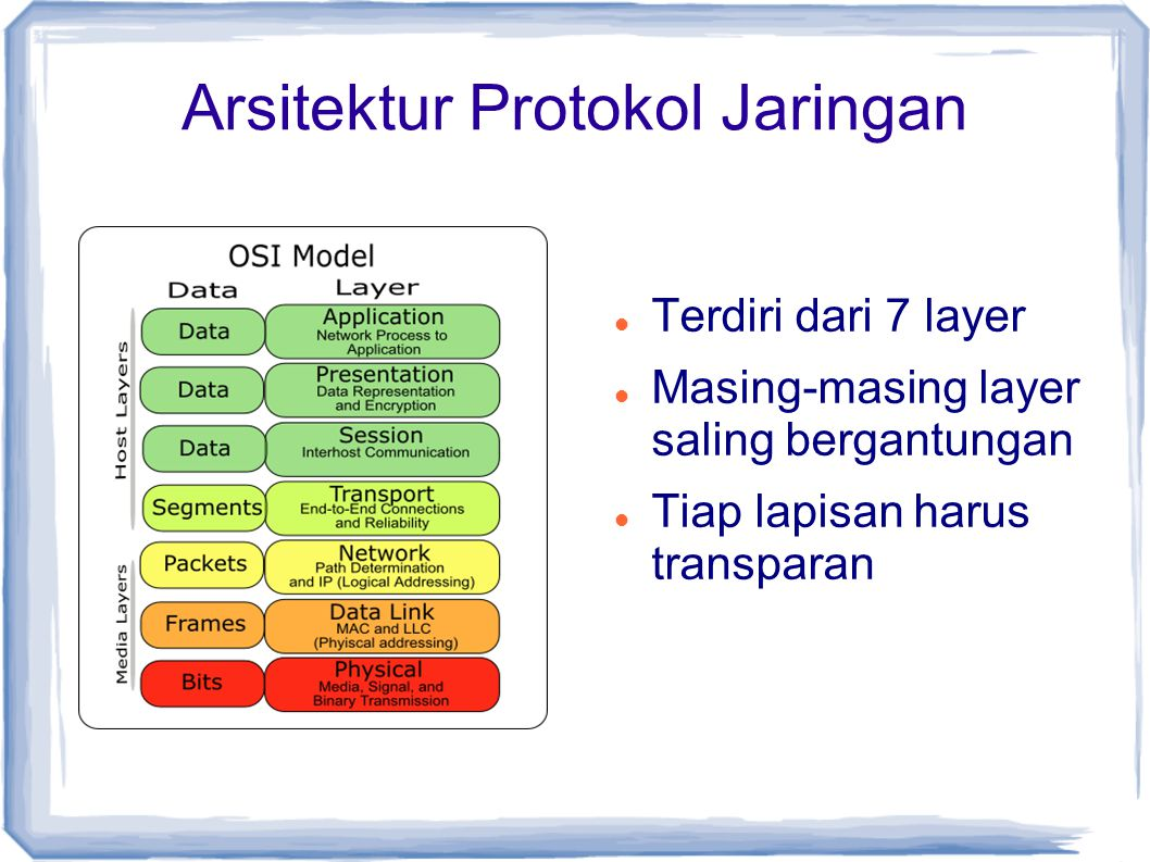 Arsitektur Protokol Jaringan