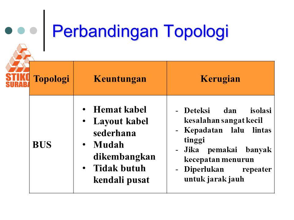 Perbandingan Topologi